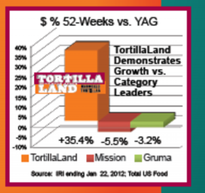 TortillaLand sales results