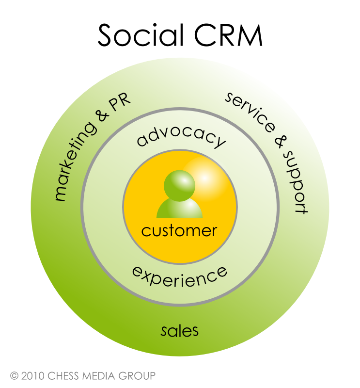 CRM case studies: Customer relationship management in action