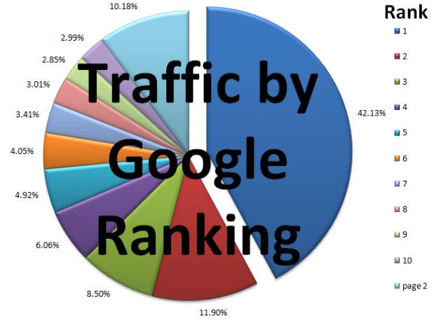 google traffic com