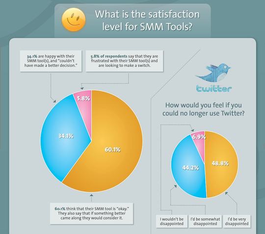 Social Medial Monitoring Tools - Satisfaction Rating