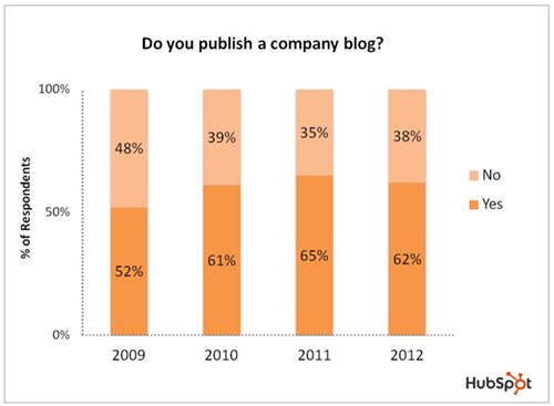 Percent of companies who blog