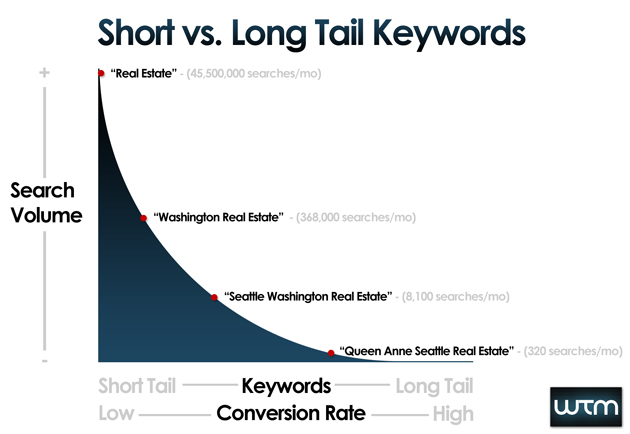 Short vs Long Tail Keywords