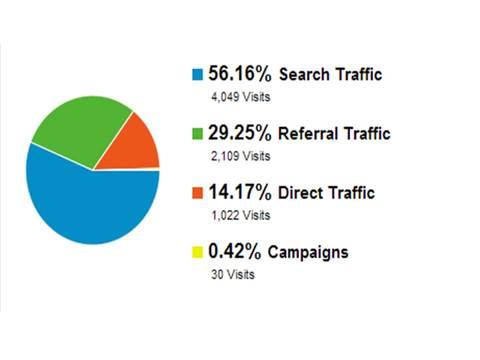 Google Analytics - Traffic Sources