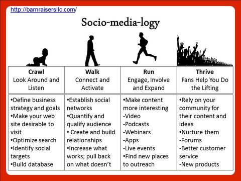 Socio-Media-Logy