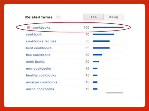 Google Trends other keywords