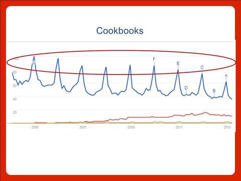 Google Trends seasonality