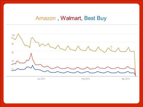 Google Trends timeframe
