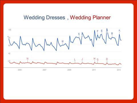 Google Trends timeline
