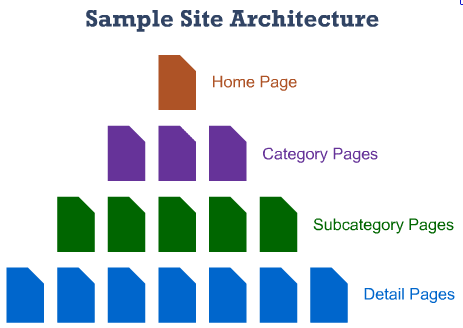 Site architecture map