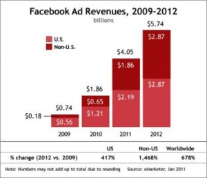 a report on the revenue and advertisements of facebook a social media website