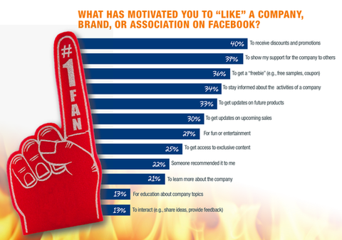 "What motivates people to ""Like"" a brand on Facebook"