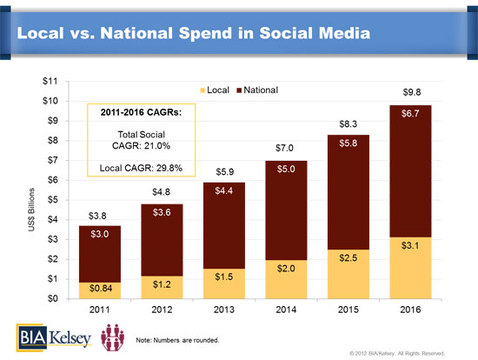 Social Media Ad Spending (National vs. Local)