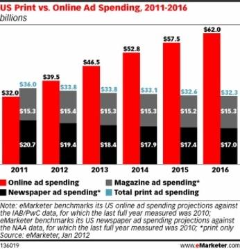 Online vs Print Ad Spending