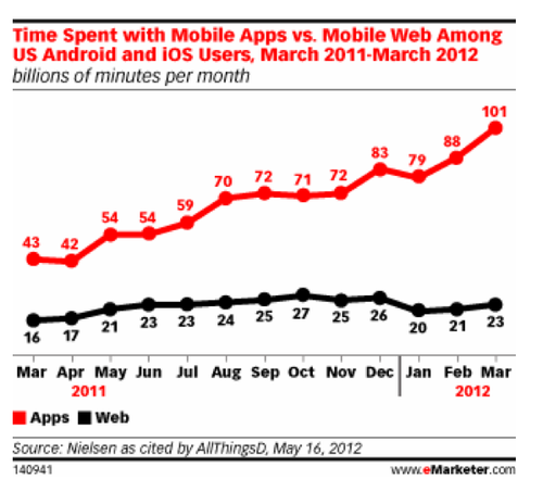 Mobile Apps vs Mobile Websites - Involvment