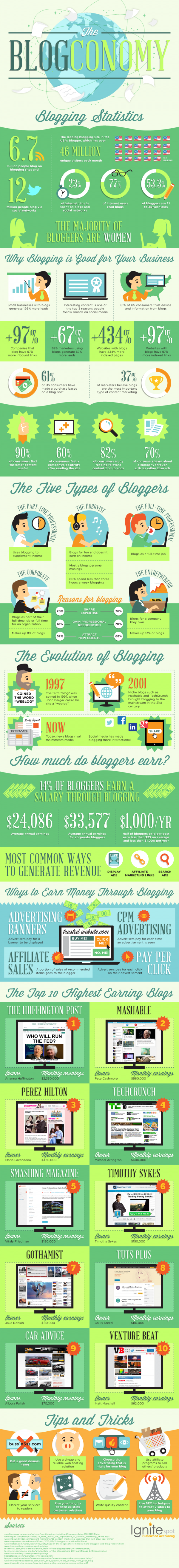 facts on blogs_blog economy
