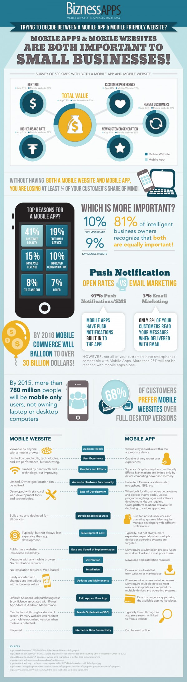 Mobile Apps vs Mobile Websites Infographic