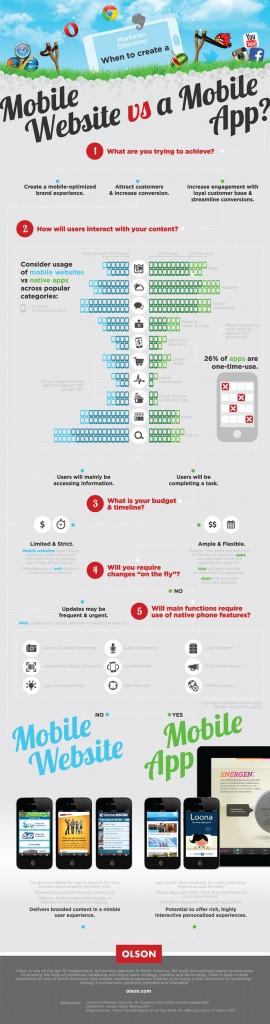 Mobile Apps vs Mobile Websites Olsen Inforgraphic