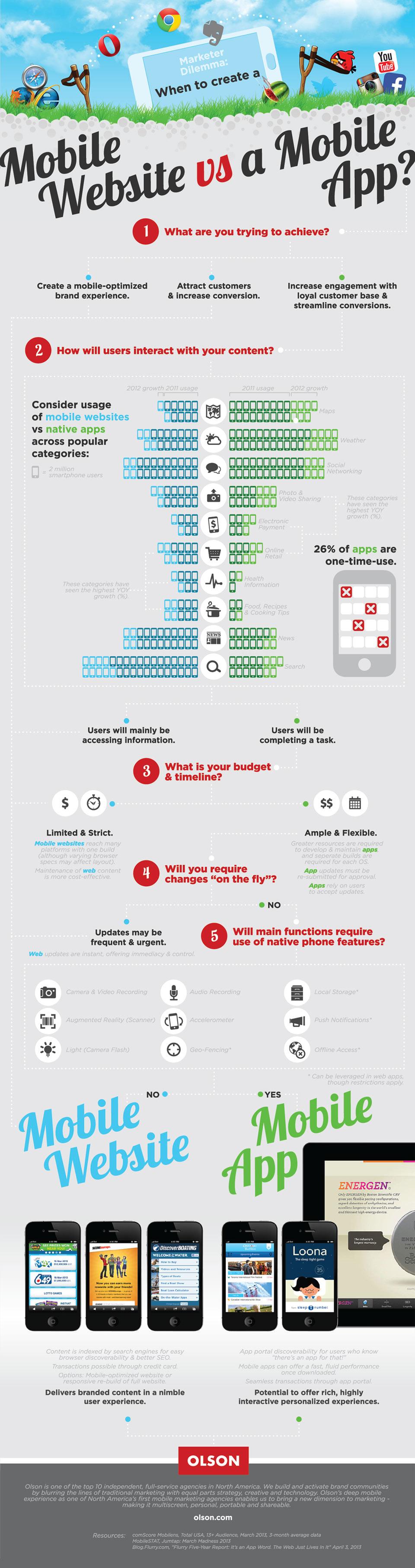 Mobile app vs mobile website what 39 s better for business for Mobel website