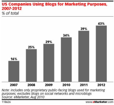 companies with blogs