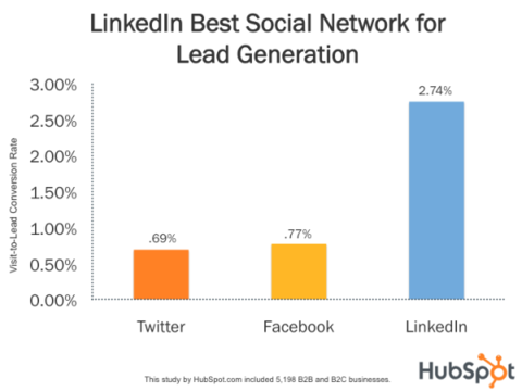 Social network's lead acquisition rates
