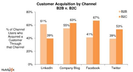 social media acquisition stats