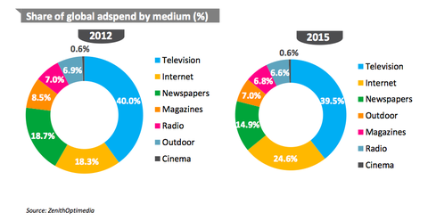 Digital Media Spending Trends