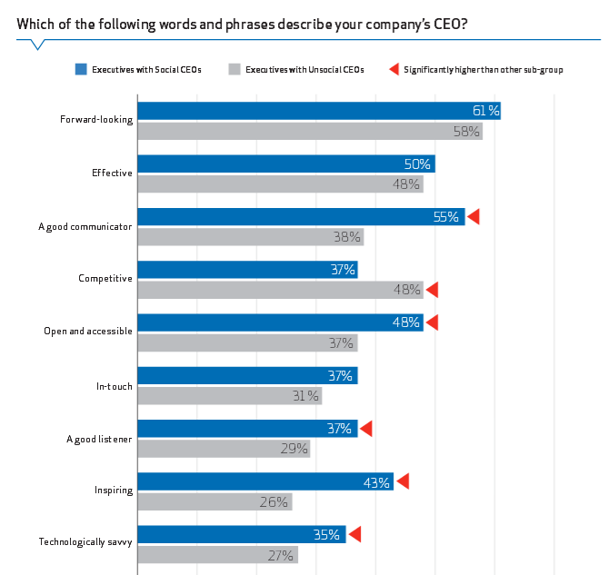 Social CEO Leadership Qualities