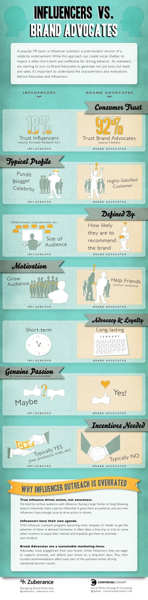 Brand Influencers vs. Brand Advocates