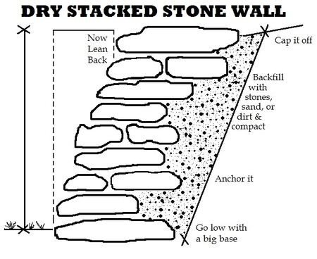 Capstone in a dry stacked stone wall