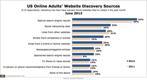Web visits from search engines
