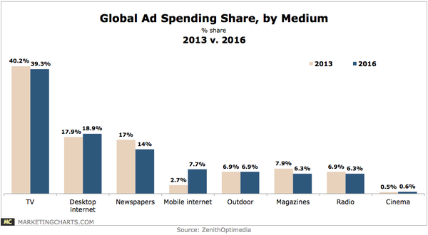 Ad spending trends