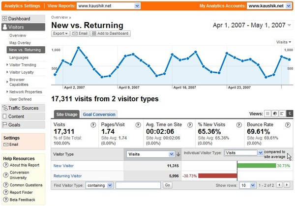 Audience Profiling Visitor Engagement