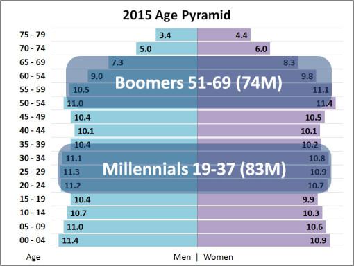 Millennial Age Pyramid