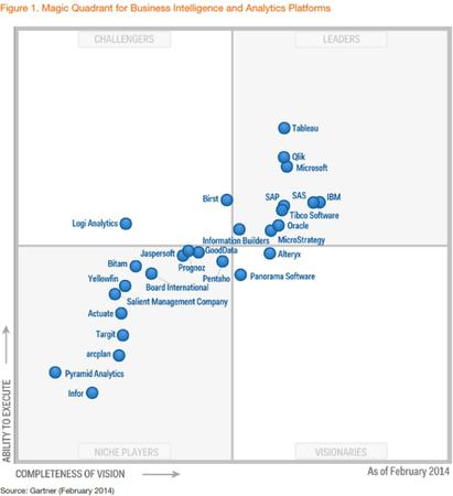 Data visualization - axis