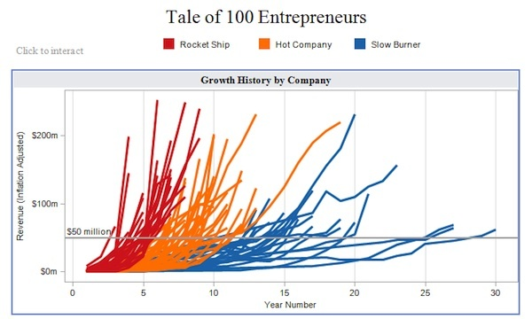 Data visualization - rate of change