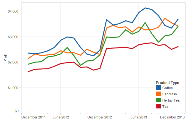 Data visualization - line graph