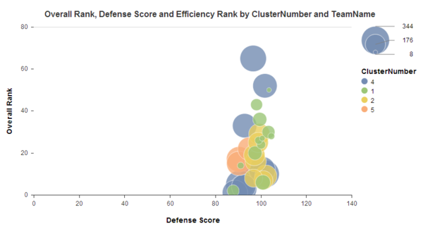 Data Visualization - Cluster Analysis