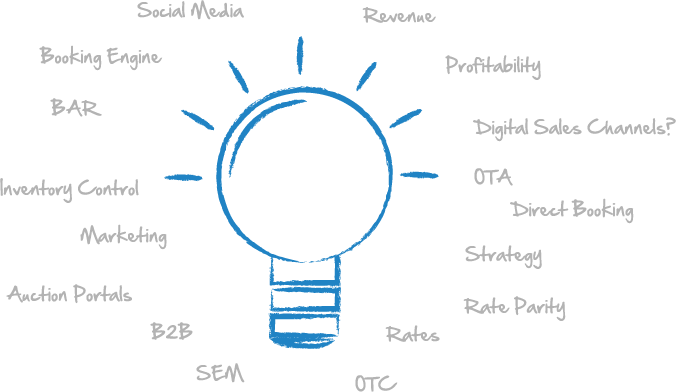 7 core criteria to create a digitial marketing plan