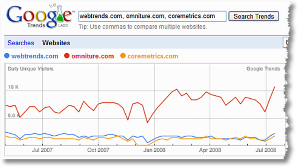 Google Trends Competitive Intelligency