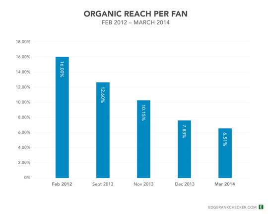 Facebook Fans reach