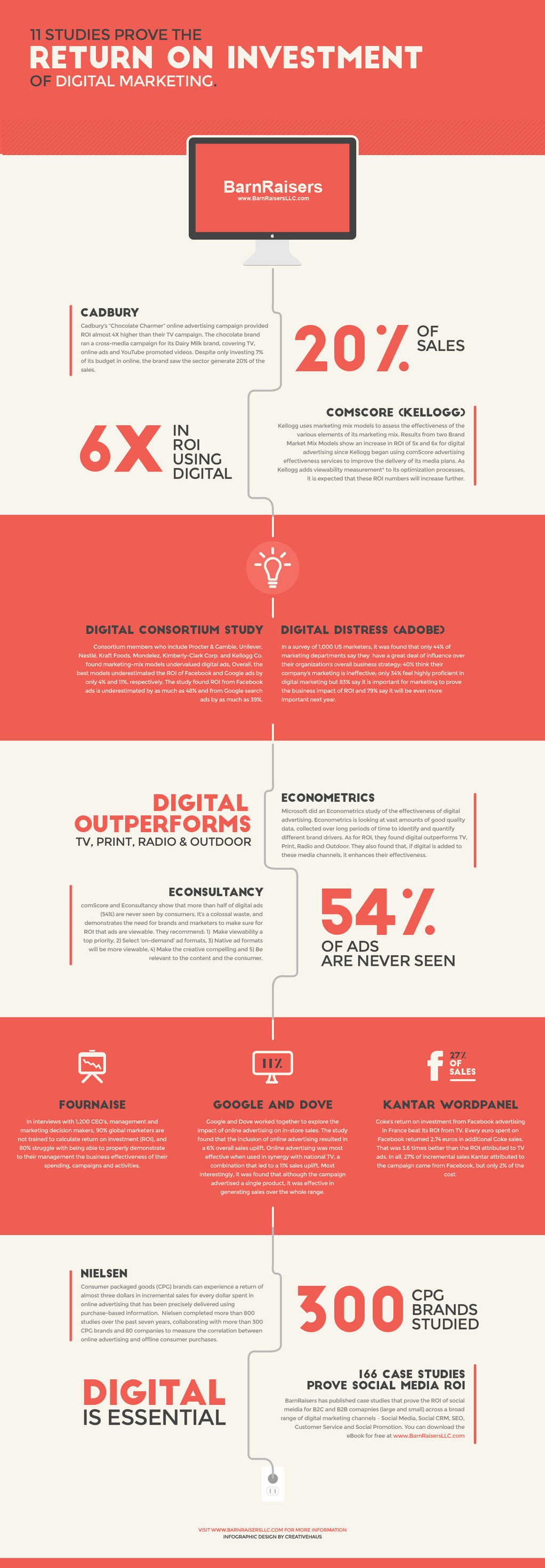 Digital Marketing ROI Infographic