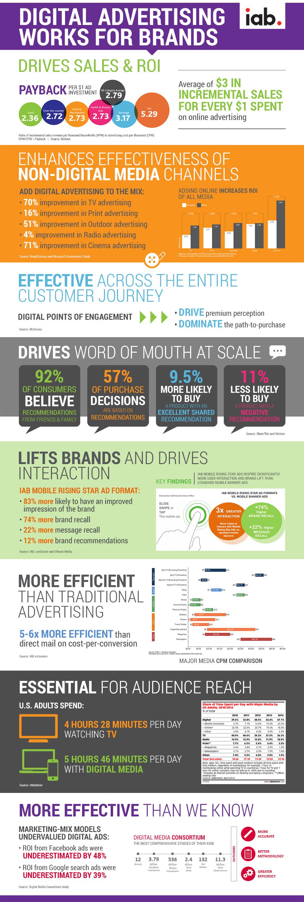 IAB Digital Advertising Effectiveness