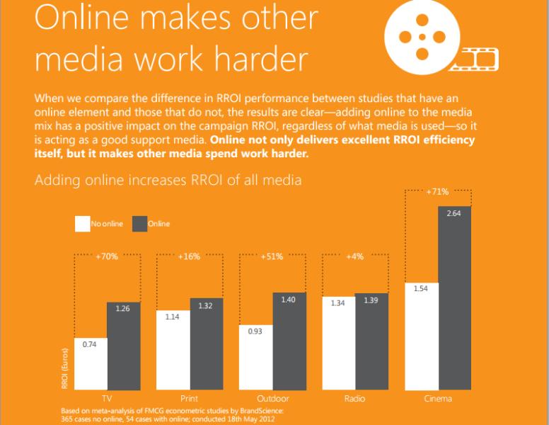 Econometrics Digital Advertising Study