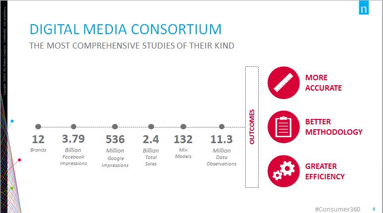 Neilsen Consotium Digital Advertising Effectivenes