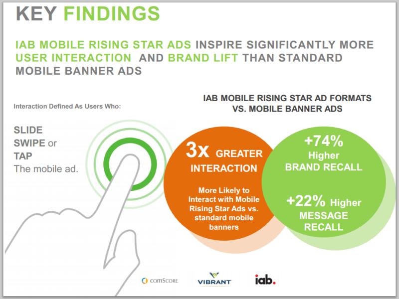 comScore Digital Advertising Effectiveness