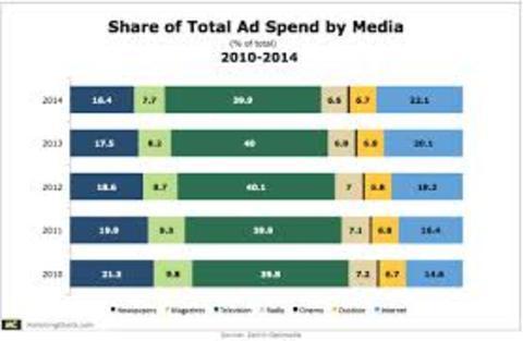 Digtial Advertising Effectiveness