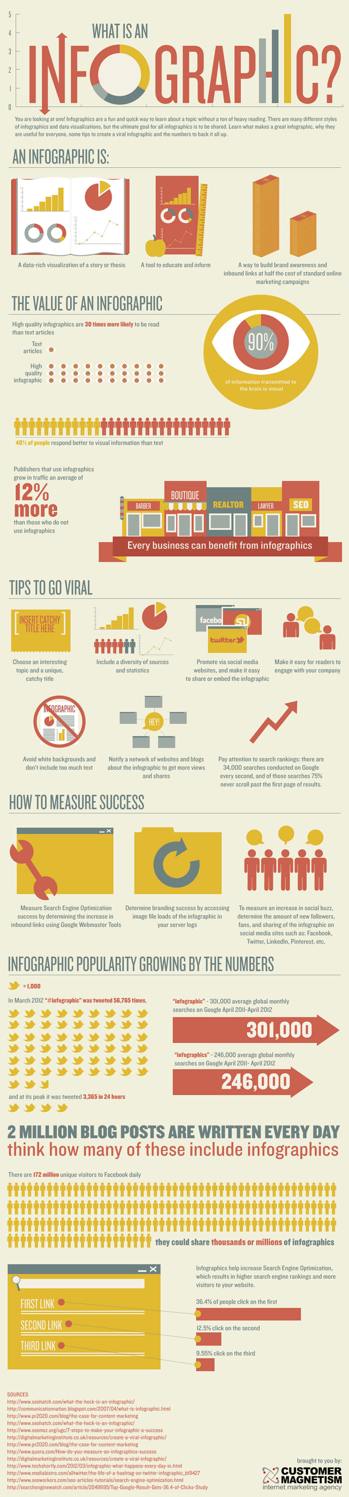infographic effectiveness