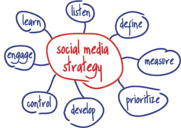 strategy for social media