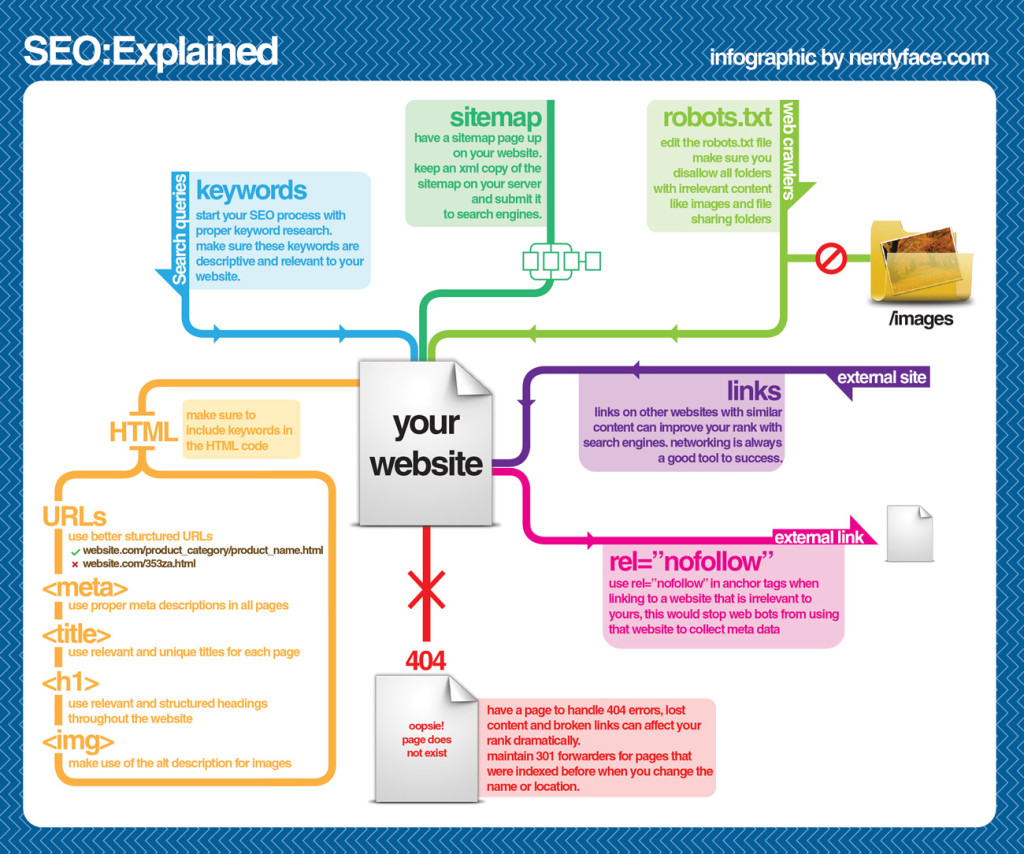 seo-explained