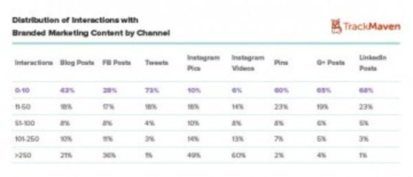 social media strategy #7